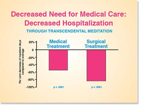 SH18-Hospitalization