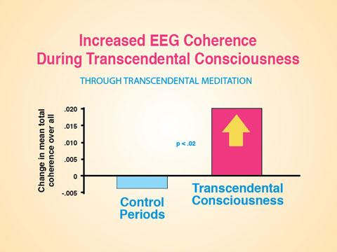 Incr-EEG-during-TC
