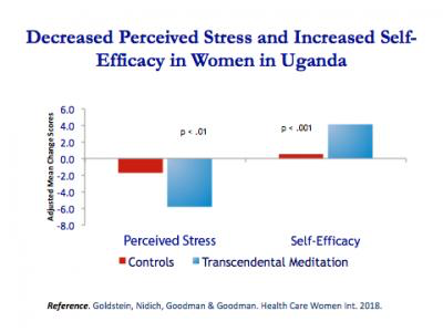 New research shows Transcendental Meditation empowers disadvantaged Ugandan mothers